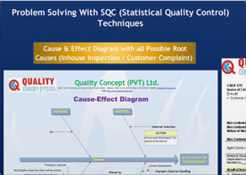 Problem Solving With SQC (Statistical Quality Control Techniques)